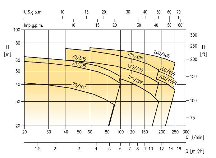 نمودار فنی پمپ استیل دو پروانه 2CDX