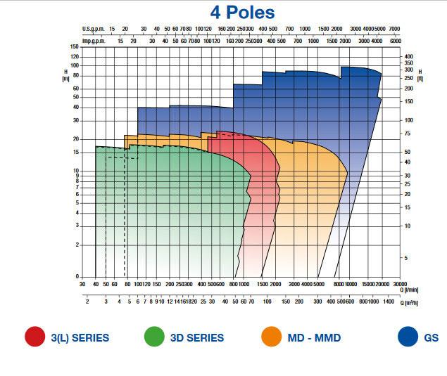 نمودار کارکرد الکترو پمپ سانتیفیوژ استیل 3L Series