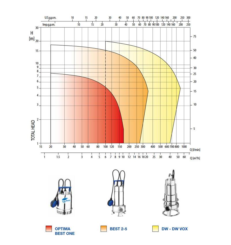 نمودار فنی الکترو پمپ کف کش تمام استیل best