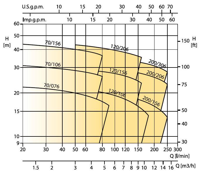 نمودار فنی پمپ تمام استیل تک پروانه CD