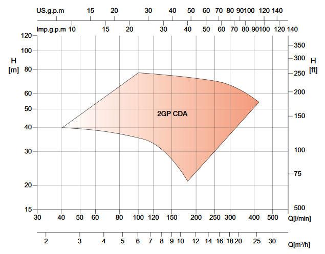 نمودار کارکرد پمپ سانتریفوژ دو پروانه cda
