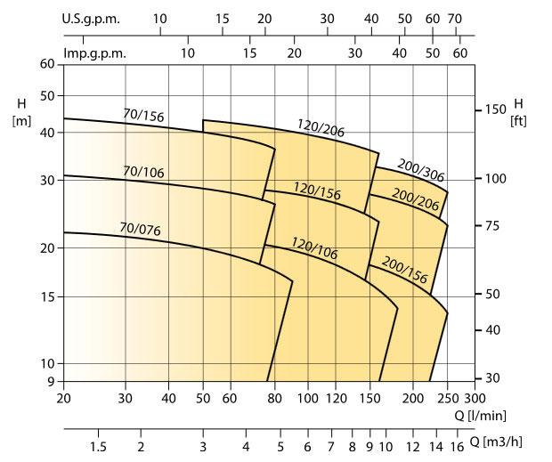 نمودار کارکرد الکتروپمپ بشقابی ابارا CDXM 70/07