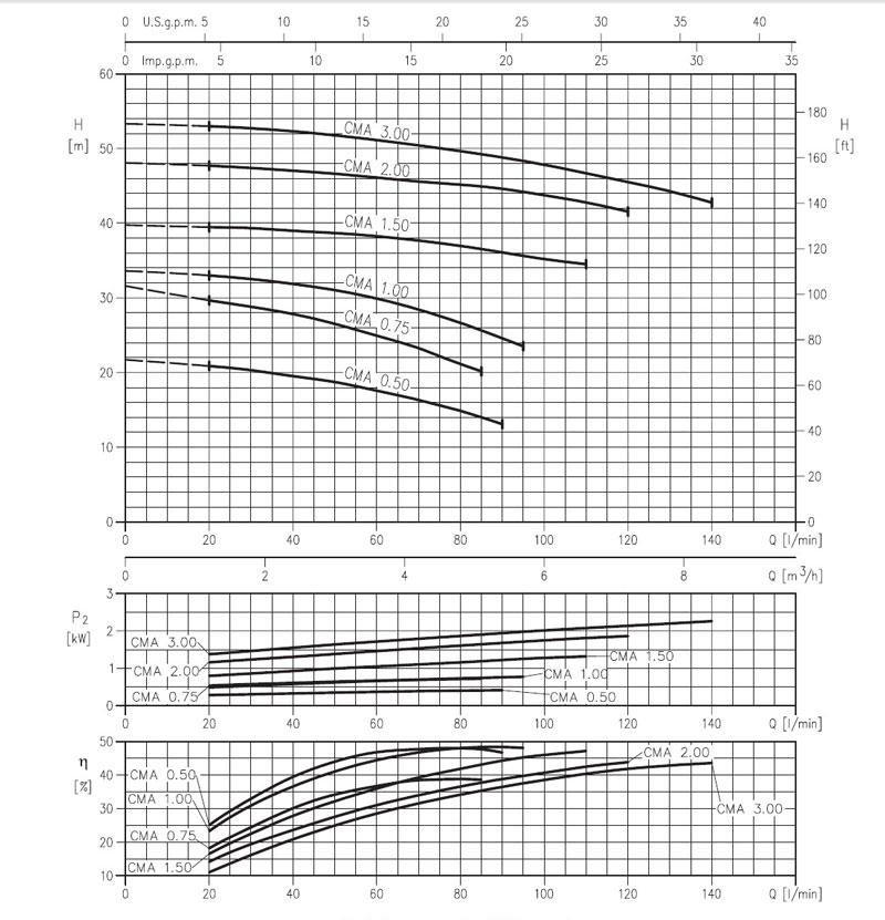 نمودار قدرت پمپ پمپ بشقابی ابارا CMA 3/00