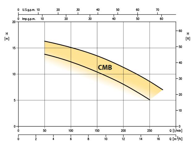 قابلیت های الکتروپمپ تک پروانه CMB