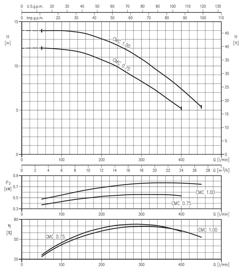 نمودار کارکرد الکثرو پمپ سانتریفیوژ تک پروانه cmc