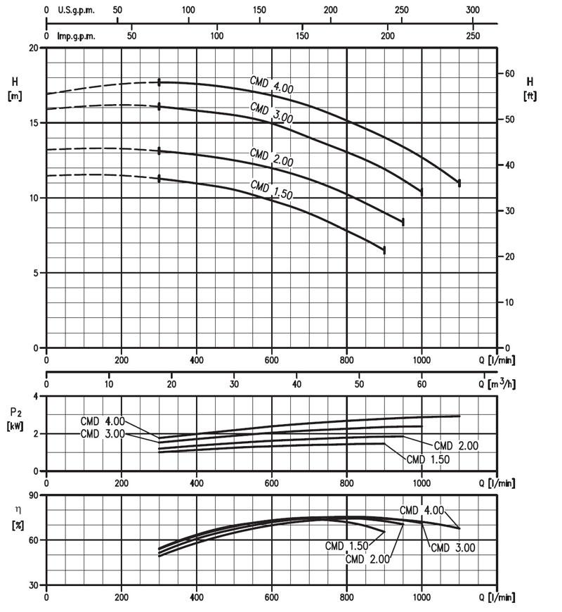 نمودار کارکرد الکترو پمپ تک پروانه cmd