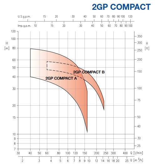 نمودار کارکرد پمپ افقی طبقاتی COMPACT
