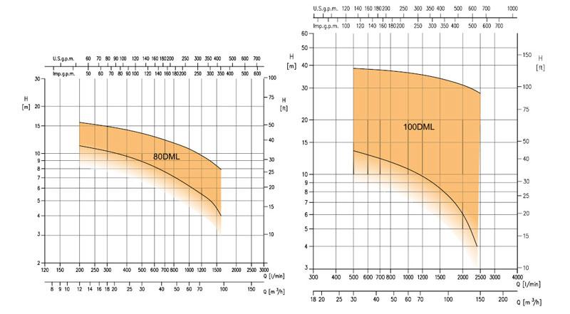 نمودار فنی الکتروپمپ لجن کش چدنی DML