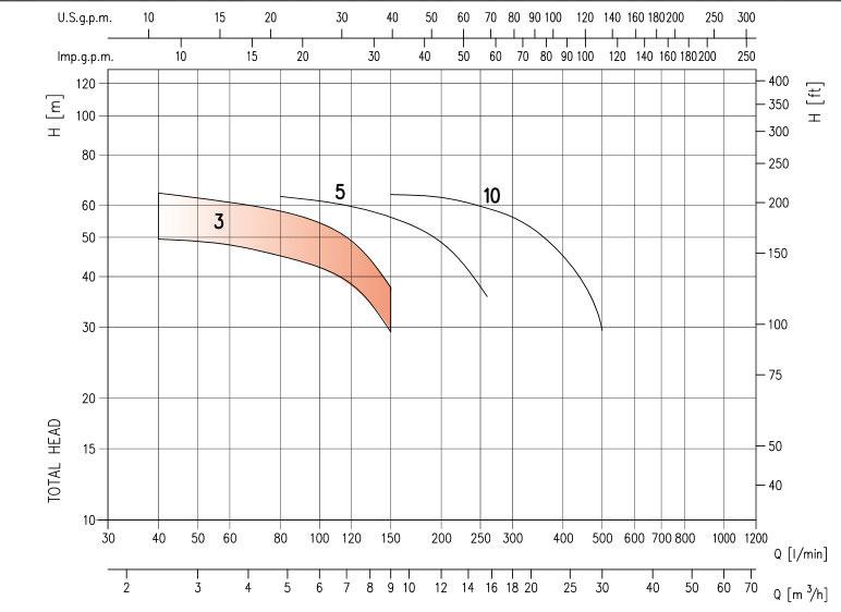 نمودار کارکرد الکتروپمپ عمودی طبقاتی تمام استیل EVM
