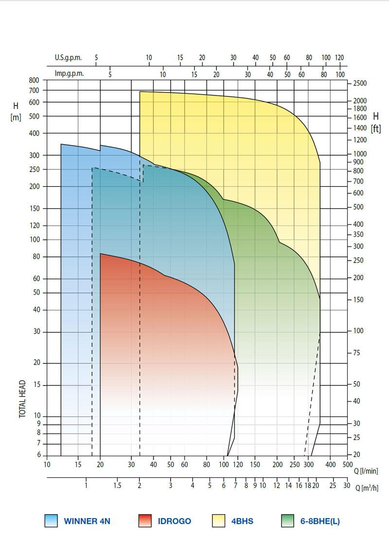 نمودار کارکرد پمپ طبقاتی سانتریفیوژ IDROGO