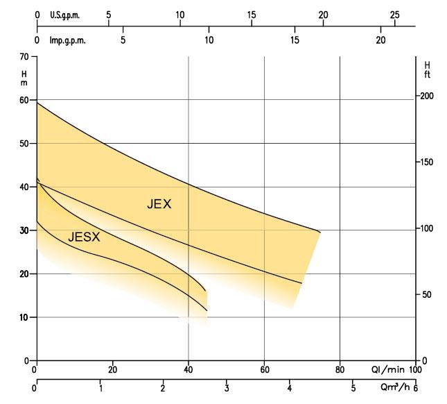 نمودار کارکرد الکتروپمپ خودمکش تمام استیل JE