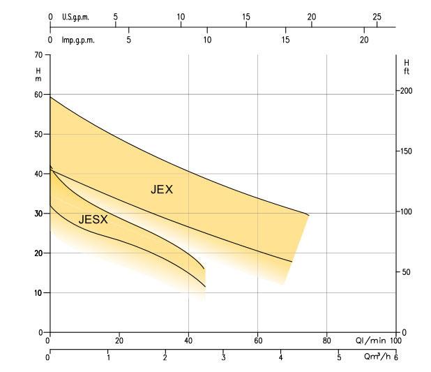 نمودار کارکرد الکتروپمپ خودمکش تمام استیل JEX