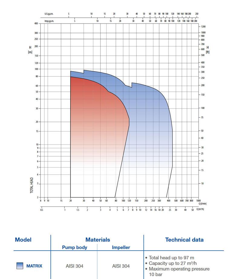 چارت قدرت پمپ سانتریفوژ افقی طبقاتی استیل matrix