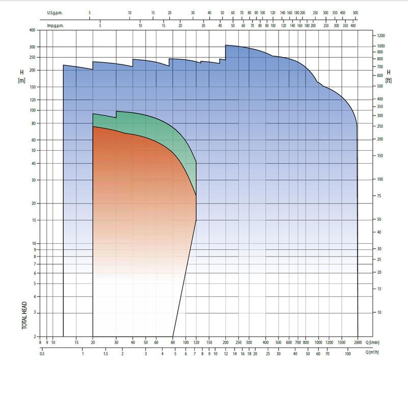 نمودارفنی پمپ سانتریفیوژ تمام استیل MULTIGO