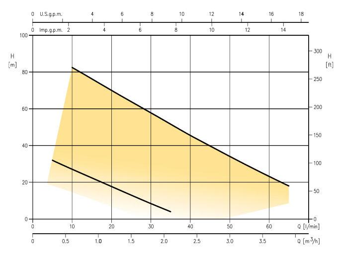 نمودار کارکرد الکترو پمپ خانگی ابارا PRA 0.5