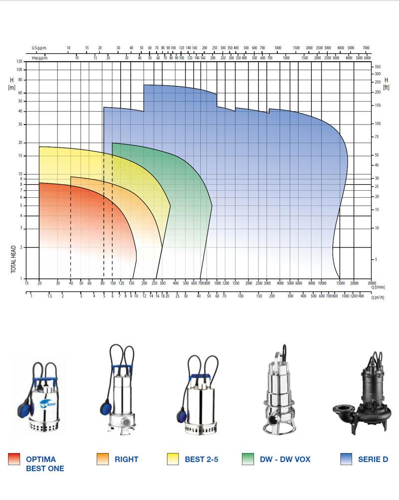نمودار فنی پمپ لجن کش تمام استیل RIGHT