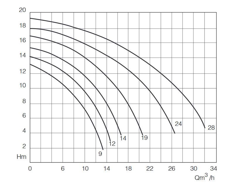 نمودار کارکرد پمپ خودمکش استخری SWA