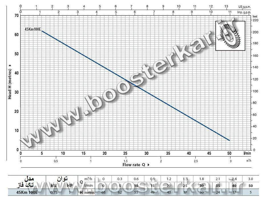 نمودار پمپ شناور پدرولا 4SK