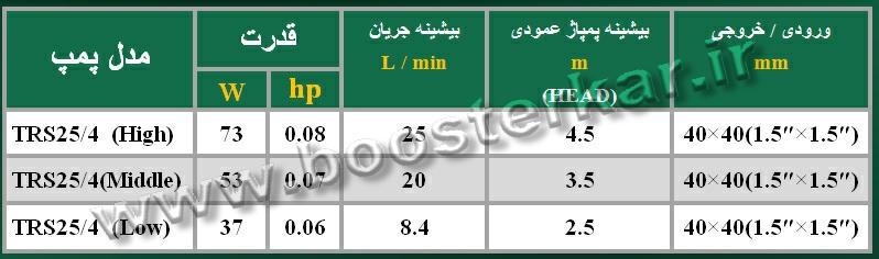 جدول پارامترهای عملیاتی مهم الکتروپمپ تایفو پمپ سیرکولاتور TRS25/4