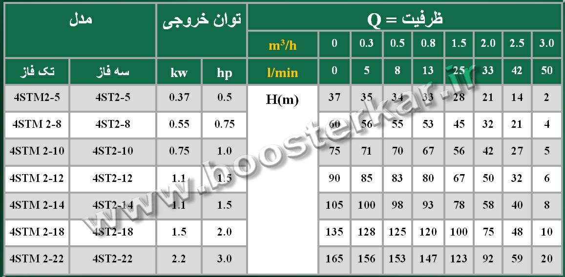 جدول الکتروپمپ تایفو taifu 4ST(M)2
