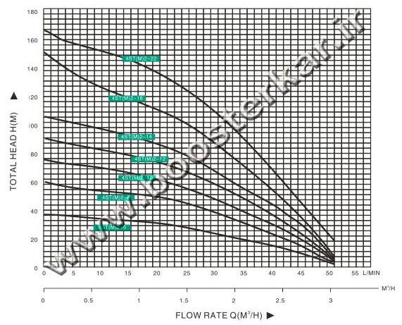نمودار الکتروپمپ تایفو taifu 4ST(M)2