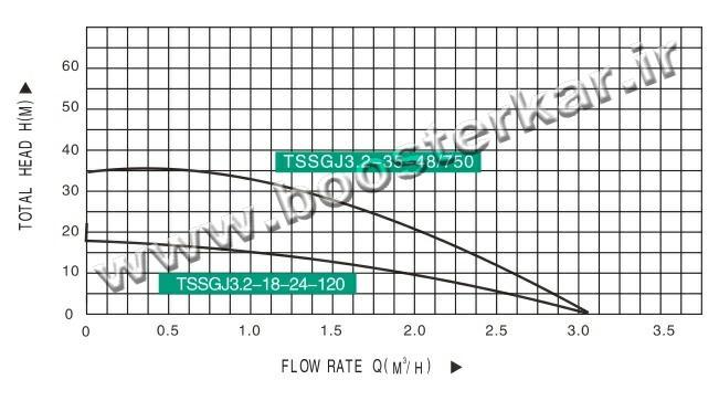 نمودار پمپ خورشیدی الکتروپمپ تایفو TAIFU TSSGJ