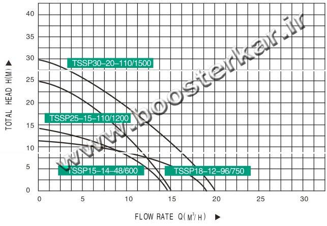 نمودار پمپ خورشیدی الکتروپمپ تایفو TAIFU TSSP