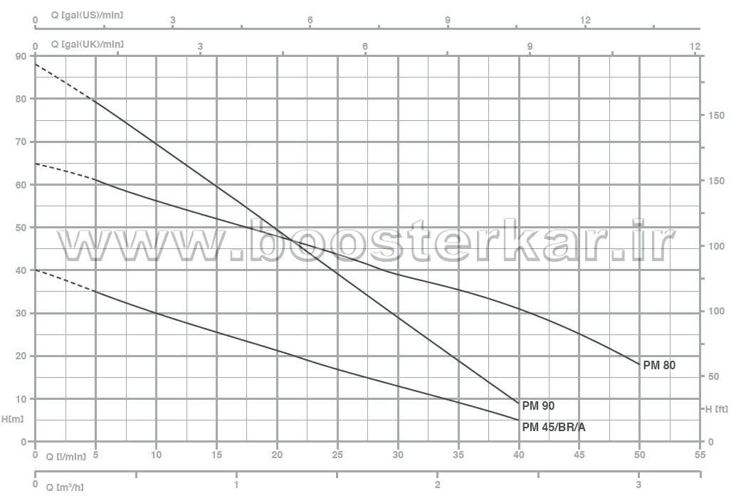 نمودار پمپ جا به جایی مثبت محیطی پنتاکس PM 45 BR  pentax