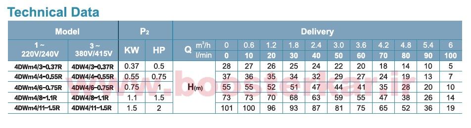 مشخصات فنی الکتروپمپ های چاهی لئو, پمپ چاهی لیو سری 4DW