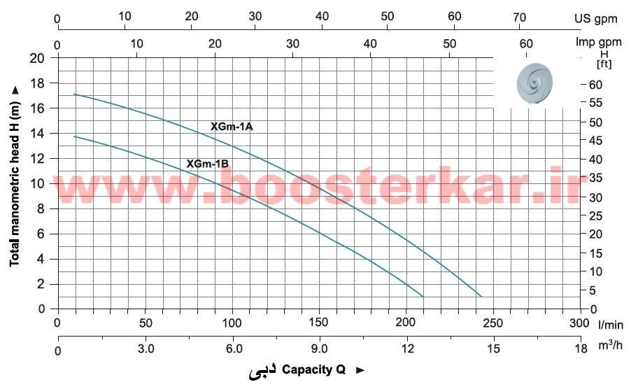 نمودار خصوصیات هیدرولیکی الکتروپمپ بشقابی لیو LEO XGm