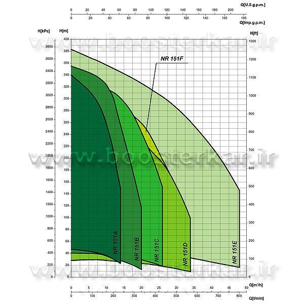 نمودار الکتروپمپ شناور NR-151 سائر
