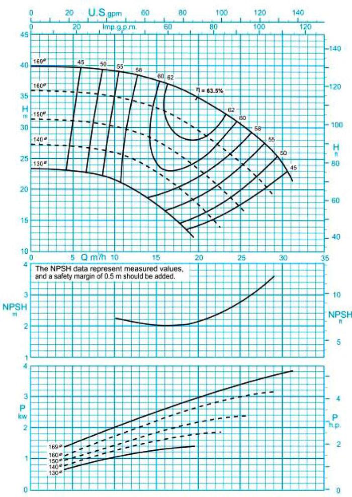 نمودار فنی پمپ گریز از مرکز پمپیران مدل 160-32 با دور موتور 2900