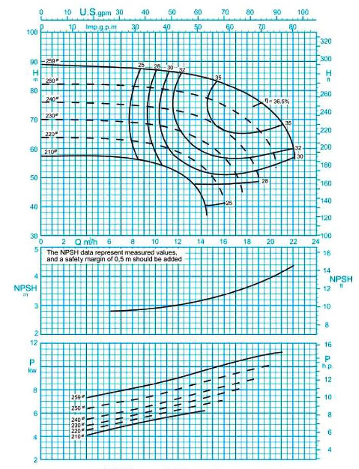 نمودار پمپ گریز از مرکز مدل 250-32 پمپیران با دور 2900