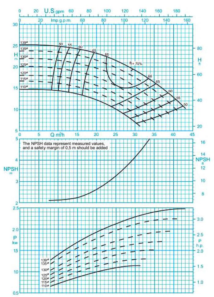 نمودار فنی پمپ گریز از مرکز 160-40 پمپیران با دور 1450