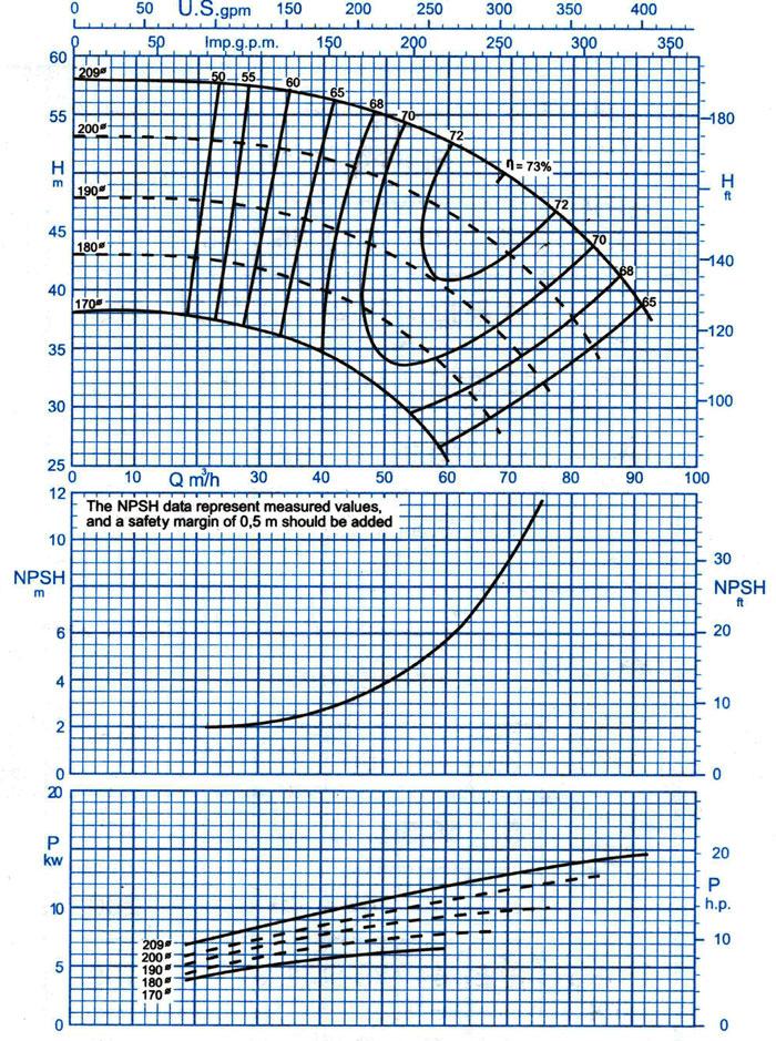 نمودار فنی پمپ گریز از مرکز 250-50 پمپیران با دور 2900