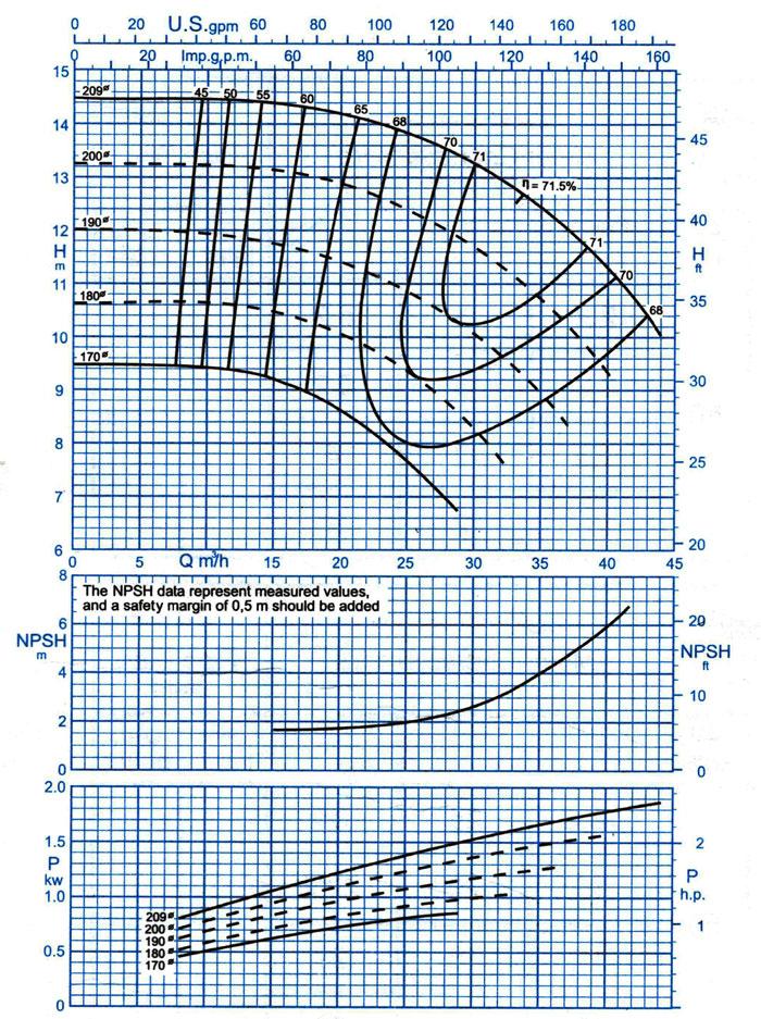 نمودار فنی پمپ گریز از مرکز 200-50 پمپیران با دور 1450