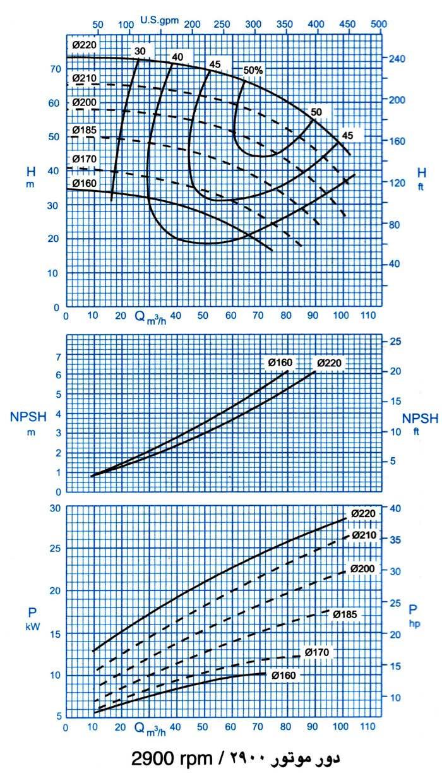 نمودار فنی ابعاد و اندازه پمپ گل کش 300-HDS 50