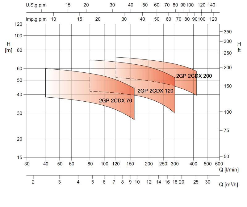 نمودار فنی بوستر پمپ 2GP-2CDX ابارا