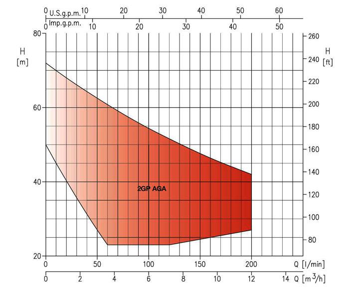 نمودار فنی بوستر پمپ 2GP AGA ابارا