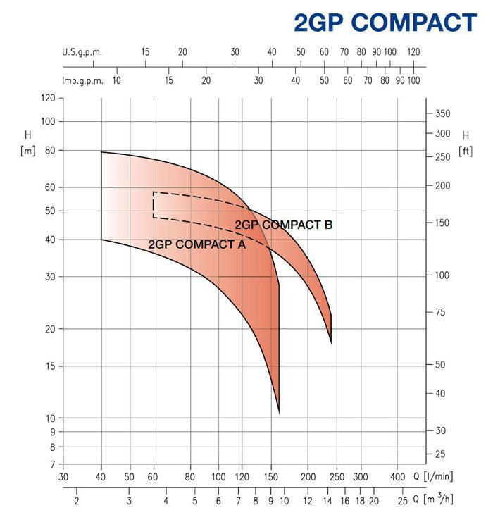 نمودار فنی بوستر پمپ 2GP COMPACT ابارا