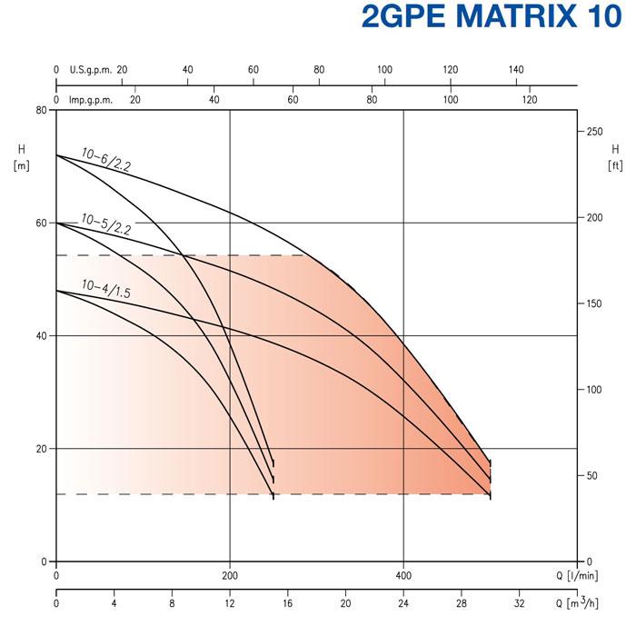 نمودار فنی بوستر پمپ 2GP MATRIX ابارا