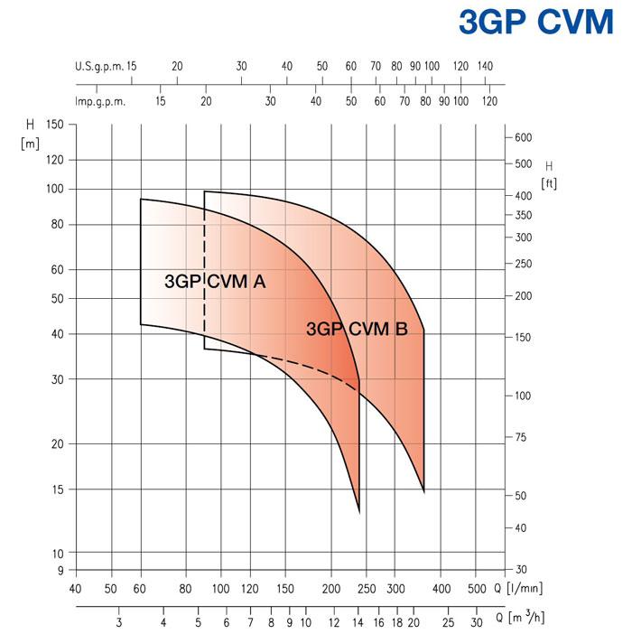 نمودار فنی بوستر پمپ 2GP CVM ابارا