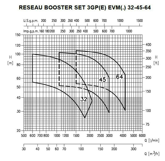 نمودار های فنی بوستر پمپ 2GP EVM-EVMS-EVMSG ابارا
