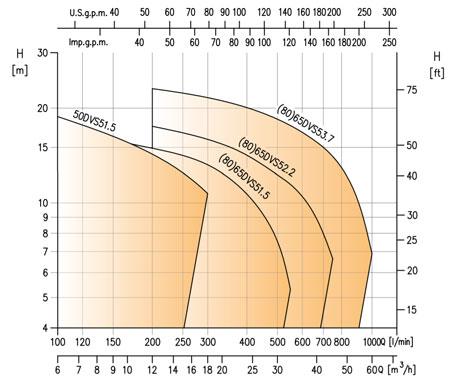 نمودار فنی پمپ لجنکش DVS ابارا