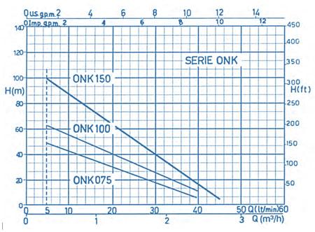 نمودار فنی الکترو پمپ شناور کفکش ONK ابارا