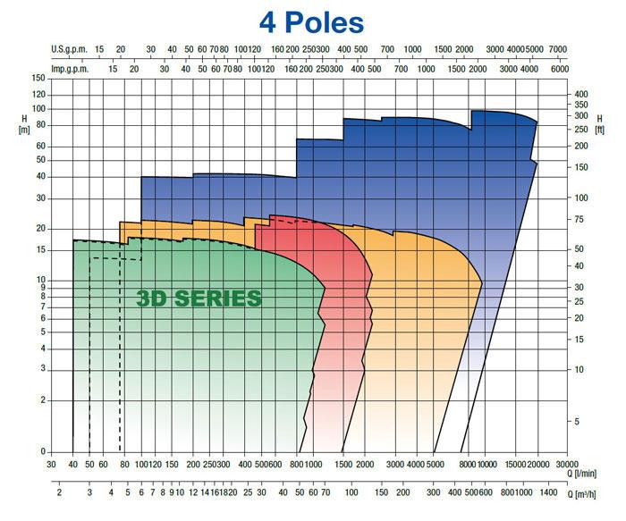 نمودار فنی پمپ سانتریفیوژ چدنی ابارا سری 3D Series