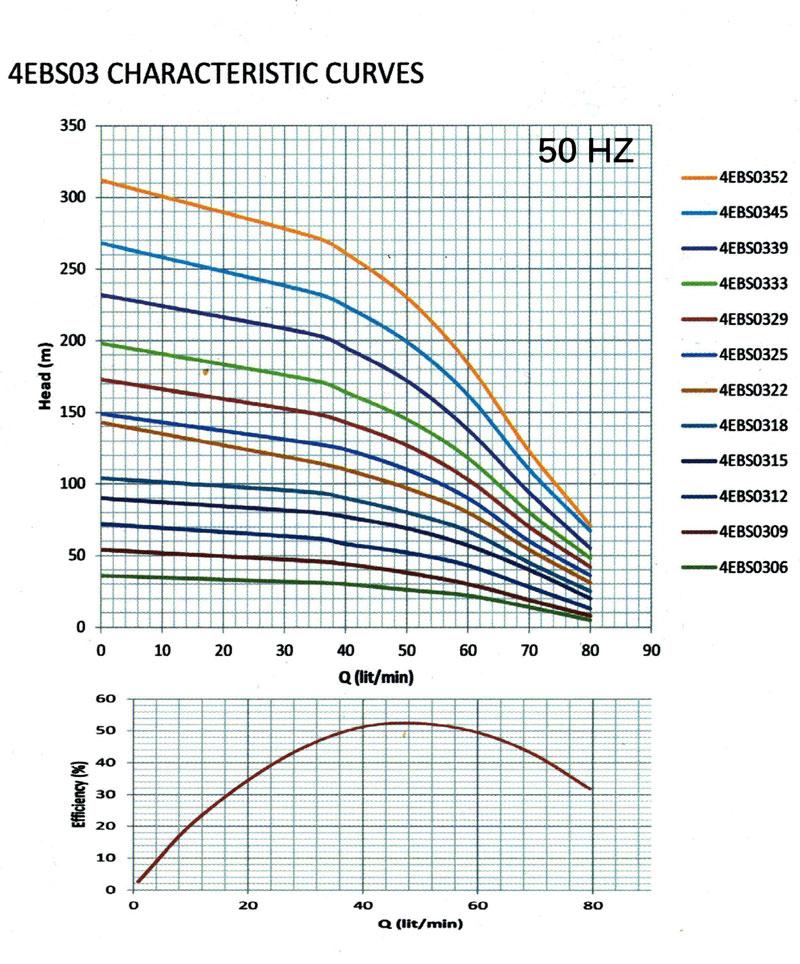 نمودار فنی پمپ شناور تمام استیل EBS ابارا